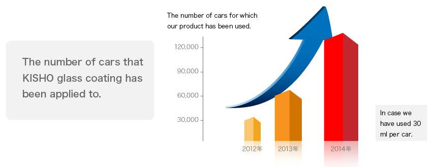 The number of cars that KISHO glass coating has been applied to.