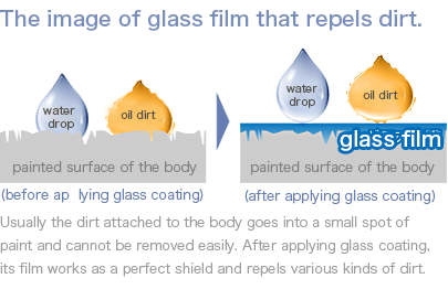 The image of glass film that repels dirt.