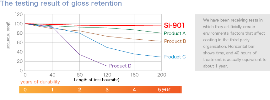 The testing result of gloss retention